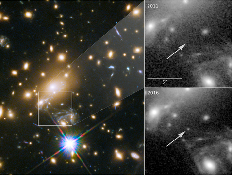 Icarus is visible only because it is magnified by the gravity of a massive galaxy cluster, located about 5 billion light-years from Earth (shown at left). The panels at the right show the view in 2011, without Icarus visible, compared with the star's brightening in 2016. (Image: NASA, ESA and P. Kelly/University of Minnesota)
