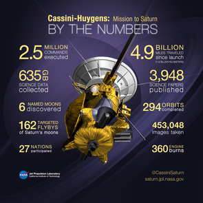 "Cassini-Huygens is a ""flagship mission"" and has the track record to show it. (Credit: NASA/JPL-Caltech)"