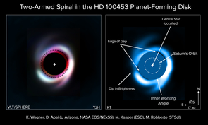 The spiral structures and finer features of the planet-building disk revealed through high-contrast, high-resolution imaging. Left: near-infrared false color composite image (RGB=HJY) of the disk in HD100453. A mask has been placed over the central star to enable imaging of the much fainter structures, while any light structures inside of the dashed ring are unreliable because of image artifacts. Right: K1-band image of HD100453 with features and size comparisons to our own solar system overlaid.