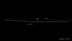 On Oct. 12, 2017, asteroid 2012 TC4 will safely fly past Earth. Even though scientists cannot yet predict exactly how close it will approach, they are certain it will come no closer to Earth than 4,200 miles (6,800 kilometers). (Image: NASA/JPL-Caltech)