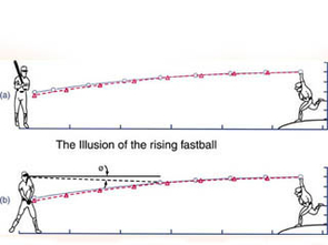 For years batters swore that some pitchers could throw a rising fastball. The laws of physics say this is impossible. Instead, it's an illusion caused when the pitcher throws a faster pitch than the batter has seen. In bottom figure b, the batter watches the ball for the first part of its flight and calculates its drop. Then he looks down at the bat and the ball appears to have jumped because it's higher than where his mental model predicted it would be, based on earlier, slower pitches as shown in the top illustration. (Graphic by Alison Habel)