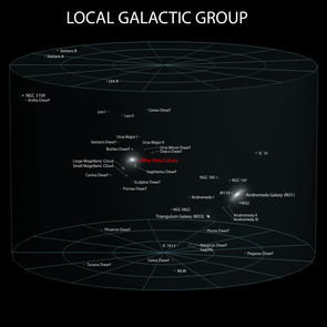 The local group of galaxies includes the Andromeda Galaxy, at about 2.5 million light-years away, and a small zoo of satellite galaxies clustering around the Milky Way, several of which were used in the research described here. Only a fraction of the known satellite galaxies around both the Milky Way and Andromeda are shown. (Image: Wikimedia Commons)