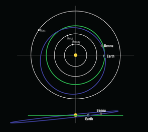 Asteroid Bennu's orbit around the sun is tilted at a 6-degree inclination from Earth's orbit. On Friday, the OSIRIS-REx spacecraft will use the Earth's gravity to boost itself onto Bennu's orbital plane. (Photo: Heather Roper/UA)