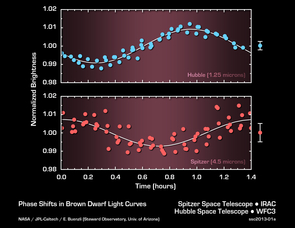 This graph shows the brightness variations of the brown dwarf named 2MASSJ22282889-431026 measured simultaneously by both NASA's Hubble and Spitzer space telescopes. As the object rotates every 1.4 hours, its emitted light periodically brightens and dims. Surprisingly, the timing, or phase, of the variations in brightness changes when measured at different wavelengths of infrared light. Spitzer and Hubble's wavelengths probe different layers in the atmosphere of the brown dwarf.