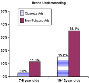 Among the other findings were that each time a child saw an advertisement that appeared to promote a particular cigarette brand, the likelihood of being susceptible to smoking grew by 182 percent. But the team emphasized that more research must be conducted to fully understand the effects cigarette advertisements have on children.