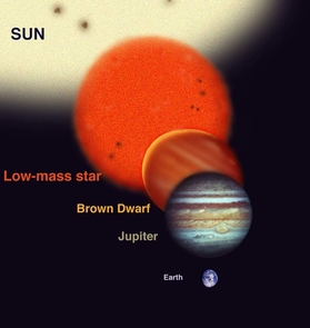(Click to enlarge) The range of sizes of a brown dwarf compared to Jupiter and the Sun and the Earth (to scale). Brown Dwarfs are more massive than planets but less massive than stars. But they have similar diameters to planets such as Jupiter. (Image by Jon Lomberg, provided by Gemini Observatory)