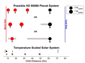 """Possible planet masses and locations along with debris belts in HD 95086 compared to a scaled-up version of our outer solar system. Black points indicate known planets; red points show where additional planets are likely to be if they have a certain mass (the unit """"M Jupiter"""" equals the mass of Jupiter); and gray regions show the possible locations the planets can inhabit. 1 AU is the average Earth-sun distance. (Image: Sarah Morrison)"""