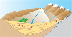 This graphic shows various ways that water can reach and recharge a groundwater aquifer: precipitation that percolates directly down into the aquifer; recharge from streams or runoff; water that percolates deep into the soil as a result of crop irrigation; and recharge from melting snowpack and from mountain streams that flow into the valley below. (Image courtesy of David Stonestrom/U.S. Geological Survey)