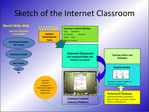 "To illustrate the expansive nature of Internet usage, Paul Cohen noted that when his now-14-year-old daughter was born, about 16 million people around the world were tapped into the Internet. Today, that number has reached more than 1.6 billion, he noted. ""The world,"" Cohen said,"" has changed completely.""But the field of education has not figured out a way to harness the tremendous amount of free educational resources located on the Internet, he added."