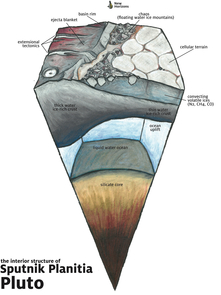 The geologic structure beneath the surface of Sputnik Planitia, which is believed to be an ancient impact basin that has since filled in with volatile ices. On Pluto, it is possible that the thinned crust is overlying a liquid water ocean. (Illustration: James Keane)