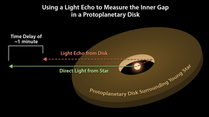 Astronomers can use light echoes to measure the distance from a star to its surrounding protoplanetary disk. This diagram illustrates how the time delay of the light echo is proportional to the distance between the star and the inner edge of the disk. (Illustration: NASA/JPL-Caltech)