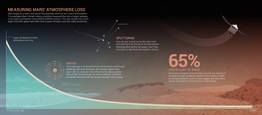 "This infographic shows how Mars lost argon and other gases over time due to ""sputtering."" Click to enlarge. (Credit: NASA Goddard Space Flight Center)"