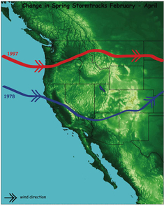 The late-winter/early-spring storm activity in the western U.S. has shifted north since the late 1970s. This graphic shows how the peak winter storm tracks have shifted poleward since 1978. The blue line shows the storm track for February, March and April of 1978. The red line shows the track for the same months during the year 1997. (Credit: Stephanie McAfee, The University of Arizona, 2008)