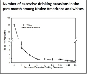 Number of excessive drinking occasions in the past month among Native Americans and whites