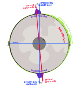 A schematic drawing of the moon's polar wander. The shift in the moon's axis covered a latitudinal distance equivalent to that between Tucson and Los Angeles. (Image by James Keane)
