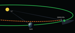 A schematic image illustrating the location of Earth's fourth Lagrange point, where OSIRIS-REx will keep a lookout for more Earth-Trojans. (Illustration: OSIRIS-REx/Heather Roper/UA)