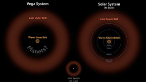 In this diagram, the Vega system, which was already known to have a cooler outer belt of comets (orange), is compared to our solar system with its asteroid and Kuiper belts. The relative size of our solar system compared to Vega is illustrated by the small drawing in the middle. On the right, our solar system is scaled up four times. The comparison illustrates that both systems have inner and outer belts with similar proportions. (Image: NASA/JPL-Caltech)