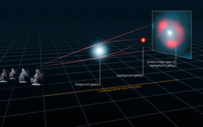 How gravitational lensing works: A galaxy along the line of sight between Earth and another, much more distant galaxy, bends the light from the distant galaxy under its gravitational field, providing astronomers with a magnified and distorted image of the distant galaxy. An analysis of the distortion has revealed that some of the distant star-forming galaxies are as bright as 40 trillion suns, and have been magnified by their gravitational lenses by up to 22 times. (Illustration: ESO)