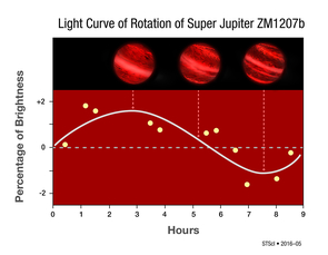 This graph shows changes in the infrared brightness of 2M1207b as measured by the Hubble Space Telescope. Over the course of the 10-hour observation, the planet showed a change in brightness, suggesting the presence of patchy clouds that influence the amount of infrared radiation observed as the planet rotates. (Photo: NASA, ESA, Y. Zhou [University of Arizona], and P. Jeffries [STScI])