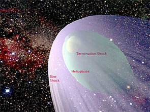This graphic illustration shows where the two Voyager spacecraft crossed the termination shock in the outer heliosphere. The shock is where the solar wind crashes into the thin gas between the stars.
