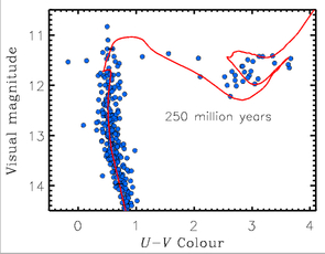A plot comparing the brightness (on the y-axis) to the color (on the x-axis) of  250-million year-old stars in the Wild Duck Cluster. The blue dots indicate individual stars. The bluest stars are on the left side, and the reddest stars are on the right side. The red line indicates the path across this plot that stars take over the course of their lifetime. (Image: Beomdu Lim)