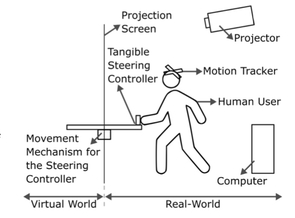 "This diagram shows how the virtual reality system for the ""Give Me a Hand?"" project will work to blend physical and virtual worlds. (Courtesy of XRG Lab)"