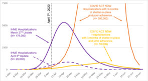 Arizona-specific simulation results from the Institute for Health Metrics and Evaluation and COVID Act Now are compared side-by-side in Gerald's April 8 report. (Courtesy of Joe Gerald)