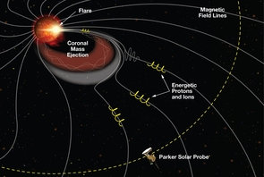 During a coronal mass ejection, or CME, a burst of material with as much mass as Lake Michigan is ejected from the sun. These can pose a threat to astronauts and space satellites, but ISʘIS scientists discovered that tiny energetic particles rush ahead of the ejected mass, providing advance warning of the incoming threat. (Illustration: NASA/Princeton/APL)