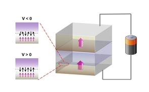 A simplified schematic of a magnetic tunnel junction where a non-magnetic tunnel barrier is sandwiched between two magnetic layers, whose spins are aligned in a single direction. (Illustration: Weigang Wang)
