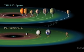 The relative size of the TRAPPIST-1 planets and their orbits. The entire TRAPPIST-1 system could fit within the orbit of Mercury, with plenty of room to spare. The red band indicates the orbits where space is too hot for liquid water to pool, the blue band indicates where space is too cold for water to be liquid, and the green band indicates the habitable zone. Image credit: NASA/JPL-Caltech