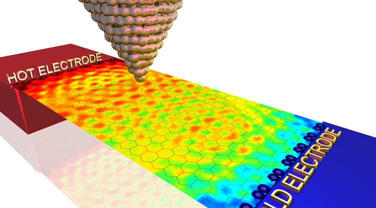 """In the strange world of graphene, ultrathin sheets of carbon resembling chickenwire on a nanoscale, electrons carrying heat between two electrodes propagate as two-dimensional quantum waves, UA researchers have discovered. Instead of dissipating evenly throughout the material, heat """"goes quantum"""" and creates persistent hot and cold spots, which can be measured with the superfine tip of a thermal microscope. (Illustration: Charles Stafford)"""