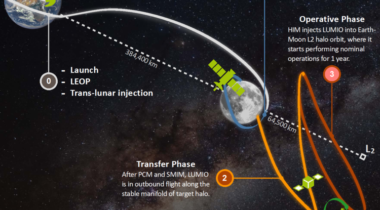 LUMIO mission profile showing launch, parking, transfer, operative and end-of-life phases