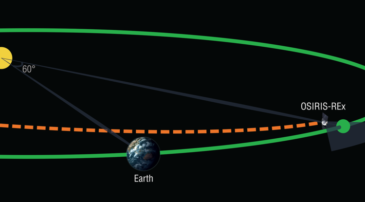 In February 2017, the OSIRIS-REx spacecraft will undertake a search for Earth-Trojan asteroids while on its outbound journey to the asteroid Bennu. Earth-Trojans are asteroids that share an orbit with Earth while remaining near a stable point 60 degrees in front of or behind the planet. (Illustration: OSIRIS-REx/UA)