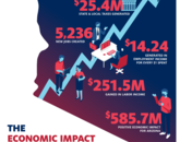 Infographic depicting the economic impact of UArizona startups launched between 2016 and 2018.