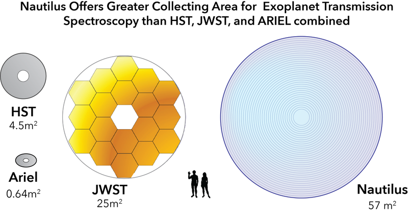 A New Lens for Life-Searching Space Telescopes | UANews