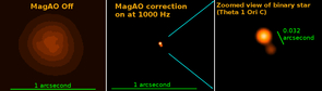"""The power of visible light adaptive optics: On the left is a """"normal"""" photo of the theta 1 Ori C binary star in red light. The middle image shows the same object, but with MagAO's adaptive optics system turned on.  Eliminating the atmospheric blurring, the resulting photo becomes about 17 times sharper, turning a blob into a crisp image of a binary star pair.  These are the highest resolution photos taken by a telescope. (Photo: Laird Close/UA)"""