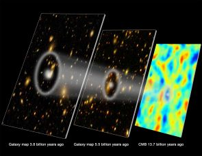 "(Click image to enlarge) Retracing the history of the expanding universe: On the right is the ""cosmic microwave background,"" a pattern of density variations imprinted on the universe after the Big Bang. As the universe expanded (middle and left), evidence of the pattern has remained, visible in a ""peak separation"" between galaxies (the larger white circles). Comparing distances between galaxies at different ages of the universe allows astronomers to reconstruct how the universe has expanded over time. (Illustration: Zosia Rostomian)"