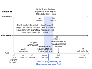 This timeline shows that ideal conditions for lithopanspermia in the sun's birth cluster, in the solar system and on Earth overlapped for several hundred million years