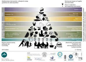 The Mediterranean diet, represented in this food pyramid, is rich in olive oil, fish, whole grains, and fresh fruits and vegetables.