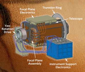(Click to enlarge) The UA's High Resolution Stereo Color Imager, or HiSCI, features an innovative rotation drive for three-dimensional imaging. As the instrument orbits the Red Planet, it snaps pictures once a feature of interest on the surface below comes into view. HiSCI then swings around and takes more pictures of the feature as it passes overhead.