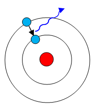The simplest atom found in nature, hydrogen, consists only of a nucleus orbited by one electron. Lebed's calculations indicate that the electron can jump to a higher energy level only where space is curved. Photons emitted during those energy-switching events (wavy arrow) could be detected to test the idea.