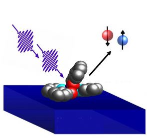 "Depending on whether an electron has an ""up"" or ""down"" spin, the interaction between an organic molecule and a magnetic surface (blue) is different. This process, called spin-filtering, can be used to encode digital information."