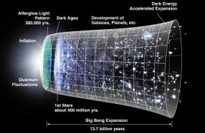 (Click image to enlarge) Ever since the Big Bang, the universe has expanded, pulling everything in it further and further apart. The 2011 Nobel Prize in Physics honors the discovery that the cosmic expansion is accelerating, not slowing down as previously expected. (Illustration: NASA WMAP)