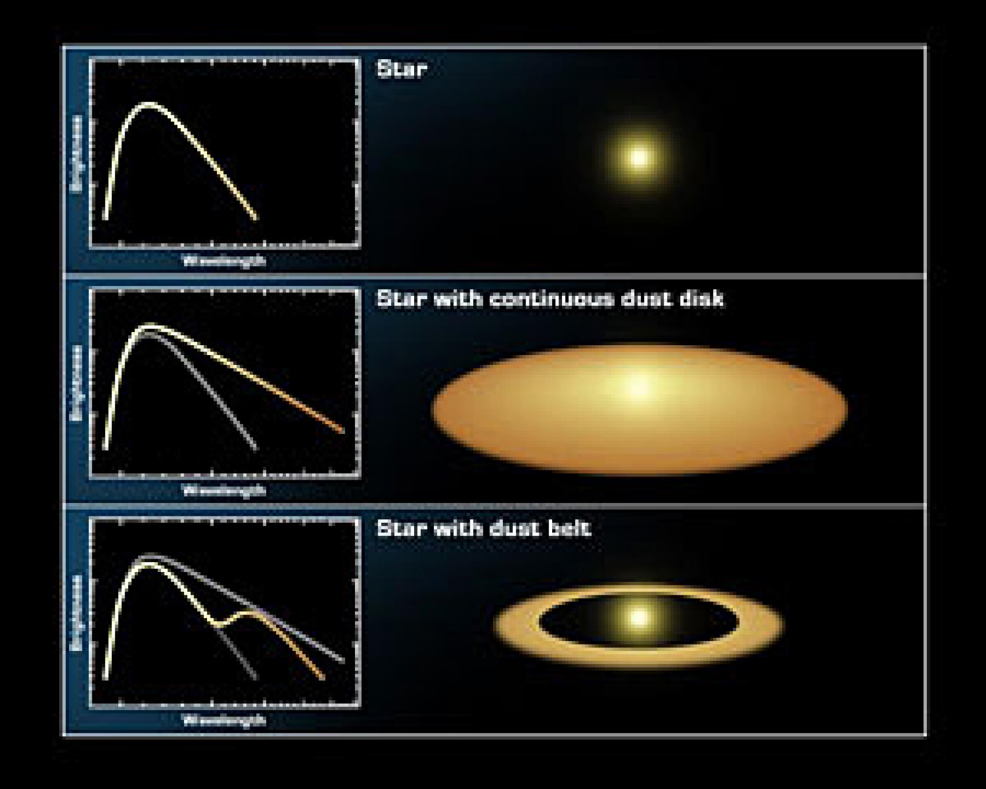 Scientists can characterize a disk by looking at its infrared spectrum. (Credit: NASA/JPL-Caltech/T. Pyle, SSC