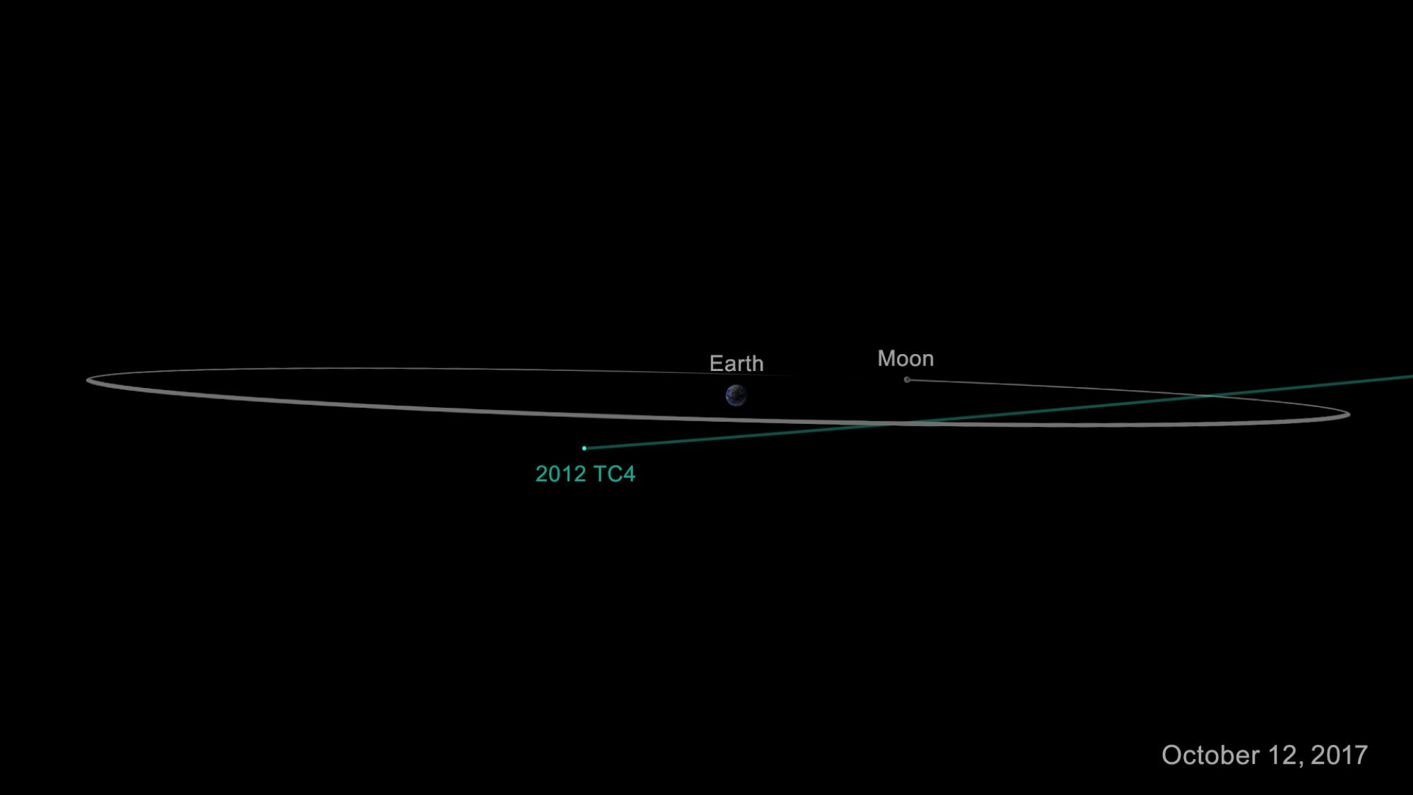 On Oct. 12, 2017, asteroid 2012 TC4 will safely fly past Earth. Even though scientists cannot yet predict exactly how close it will approach, they are certain it will come no closer to Earth than 4,200 miles .