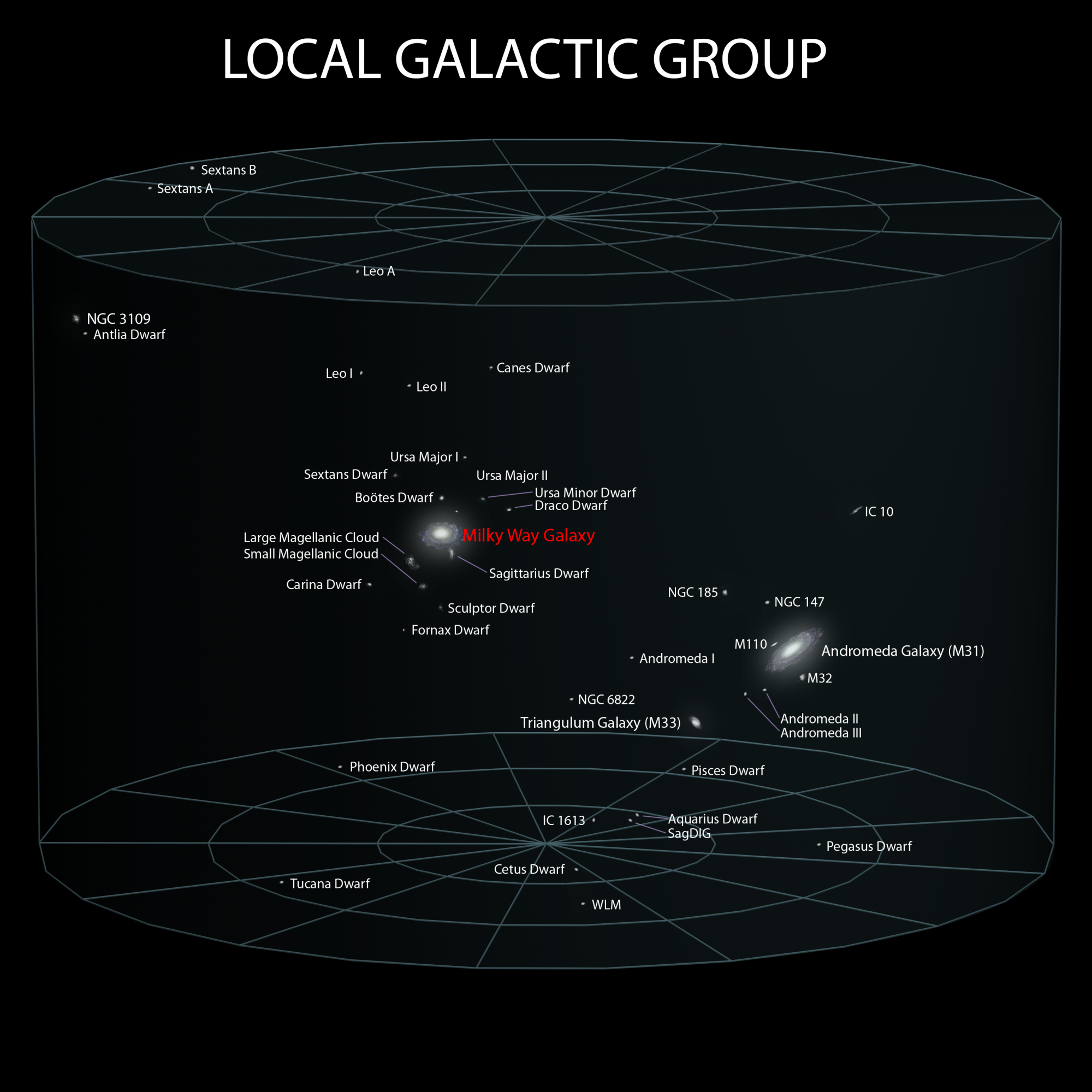 The local group of galaxies includes the Andromeda Galaxy, at about 2.5 million light-years away, and a small zoo of satellite galaxies clustering around the Milky Way, several of which were used in the research described here. Only a fraction of the know