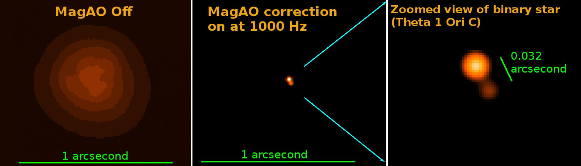"""The power of visible light adaptive optics: On the left is a """"normal"""" photo of the theta 1 Ori C binary star in red light. The middle image shows the same object, but with MagAO's adaptive optics system turned on.  Eliminating the atmospheric blurring, th"""