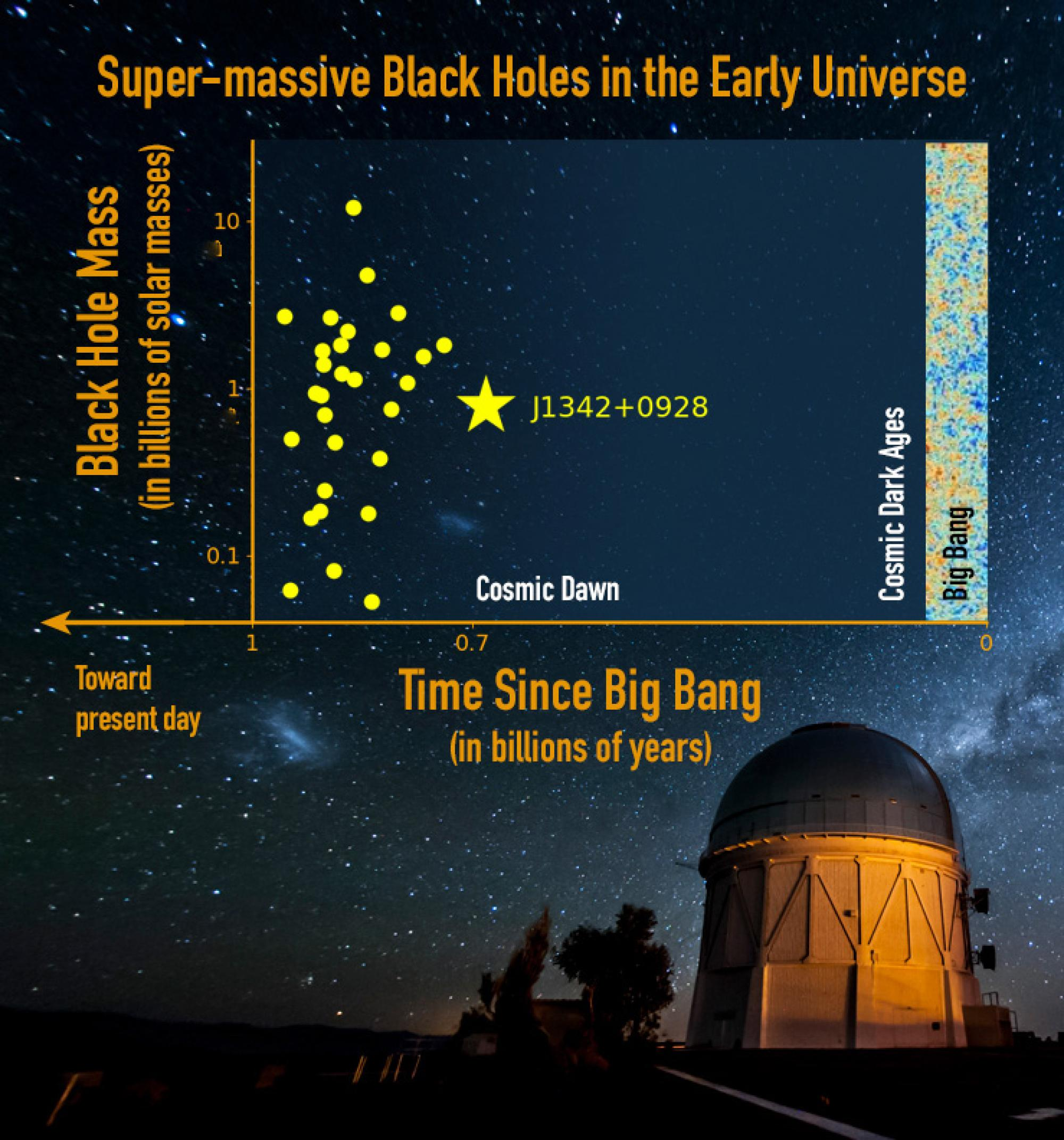 The new supermassive black hole J1342+0928 , which resides in a mostly neutral universe at the edge of cosmic dawn, is more distant than any other found to date . The uppermost dot represents the most massive black hole ever discovered .