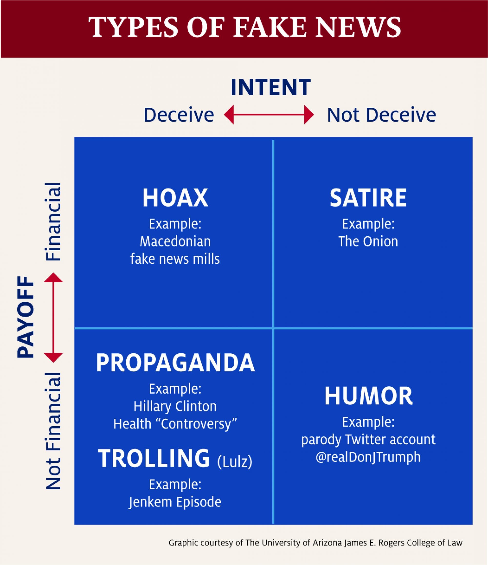 The report includes a matrix to organize the different types of fake news.