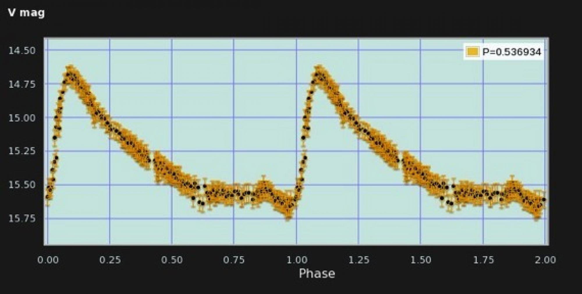 An example of what users see when they type in the celestial coordinate of an object to view a time-series light curve or download a computer-readable file of all observations in the database. This image shows the light curve of a variable star whose brig